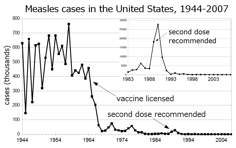 Measles cases in US
